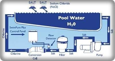 Sós vizes fertőtlenítés